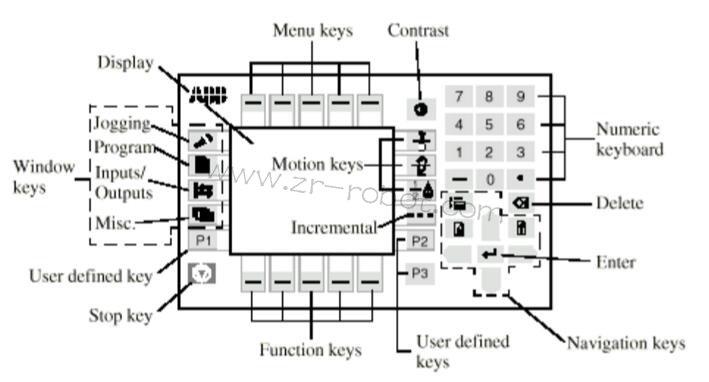 abb机器人操作维修s4c系统介绍